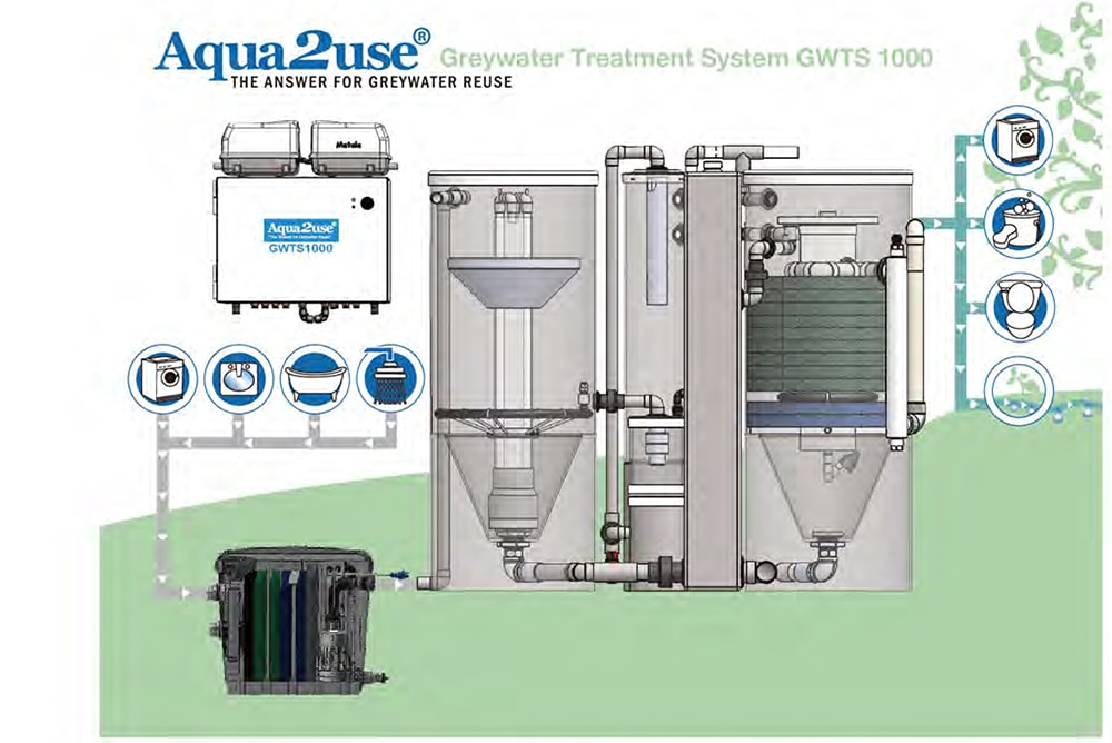 Grey Water Treatment Methods