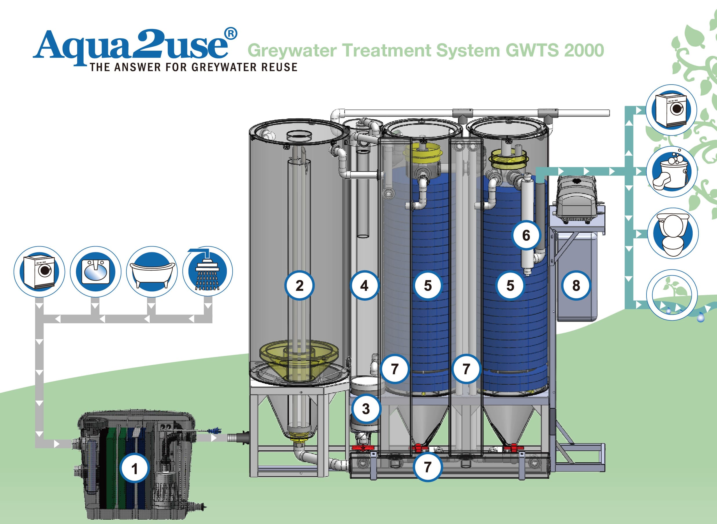 Grey Water Recycling System For Residential Amp Domestic Purpose