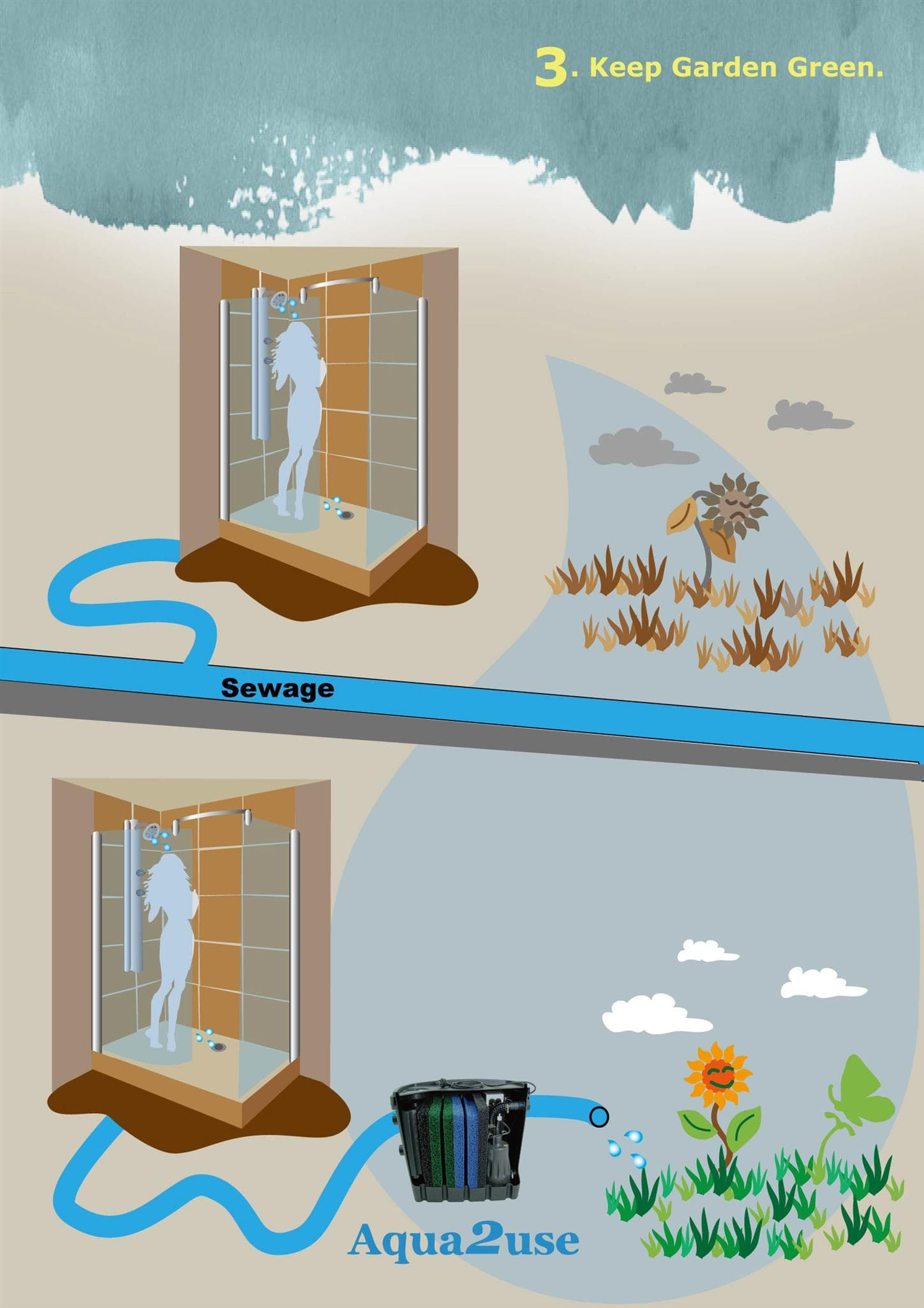 Save My Septic Tank Maintenance Greywater Reuse Aqua2use